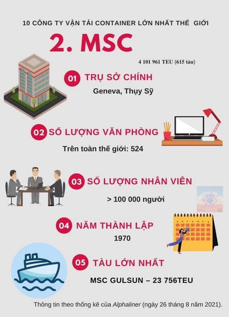 Top 2: Hãng Tàu MSC