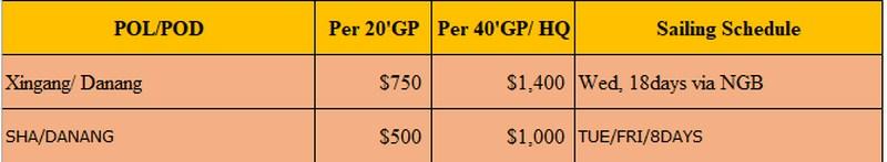 Giá cước vận chuyển chính ngạch Trung Quốc về Đà Nẵng