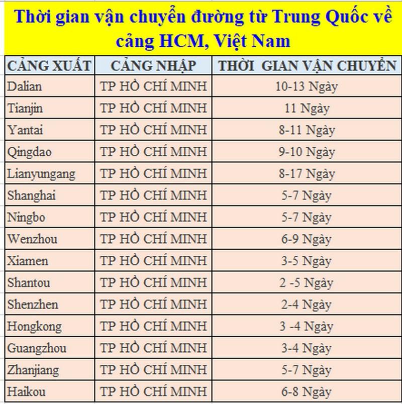 Thời gian vận chuyển hàng từ Trung Quốc về TPHCM